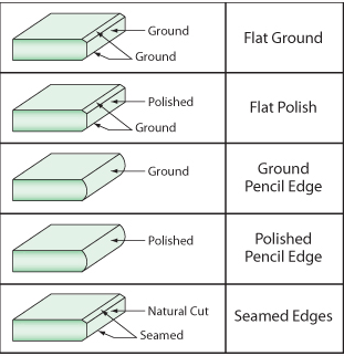 5 Glass Edge Types
